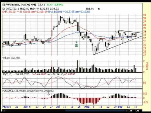 EZ Corp EZPW Equity Analysis for 9-19-11