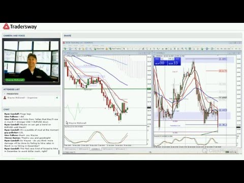 Forex Today Strategy Session:  What the Frack is up with OIL?