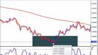 3 Basic Forex Trading Strategies For Beginners | Forex Strategy Video Tutorial 2015