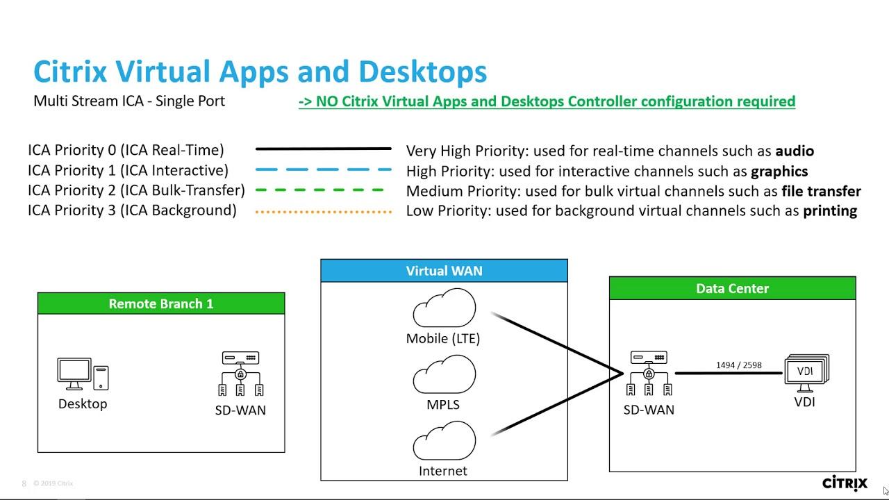 Tech Insight - Citrix SD-WAN single-port multi-stream AutoQOS