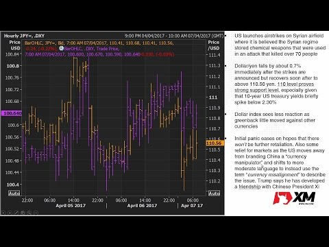 Forex News: 07/04/2017 - Dollar down, yen and gold up on US airstrikes