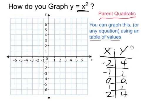 Graph y = x^2
