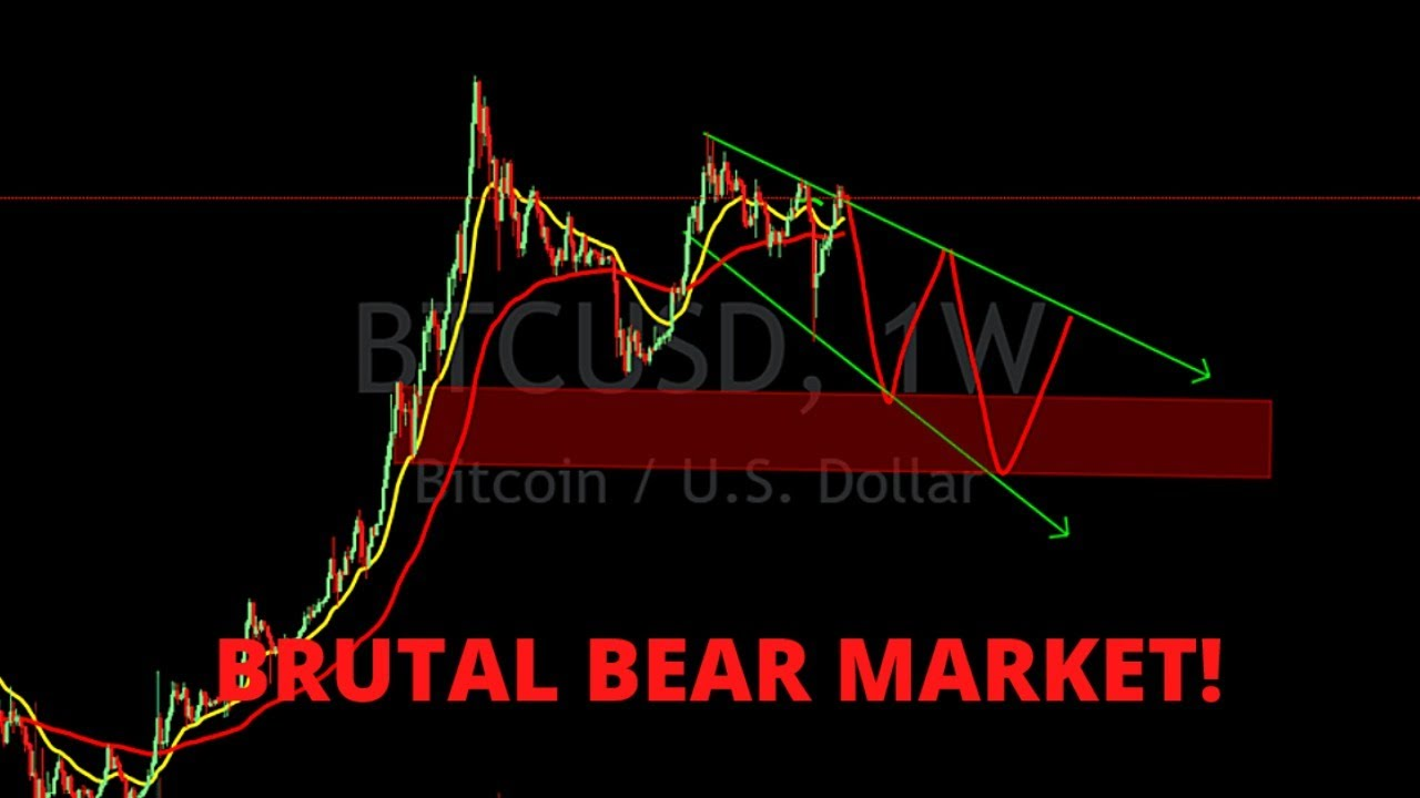 BITCOIN BRUTAL CAPITULATION!!! BTC READY TO CRASH ONE MORE TIME!! WHERE WILL BE THE DIP!? 25