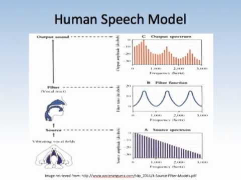 Extracxtion of Linear Prediction Coefficients for Human Speech Signals.mp4