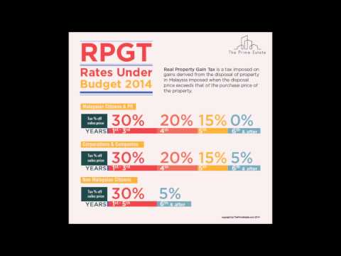 REAL PROPERTY GAINS TAX