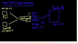 RouterGods - Port Address Translation/NAT Overload Theory