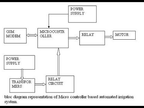 Microcontroller Based Automated Irrigation System PPT  YouTube