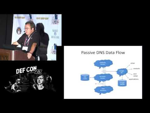 DEF CON 23 - Packet Capture Village - Paul Vixie - Passive DNS Collection and Analysis