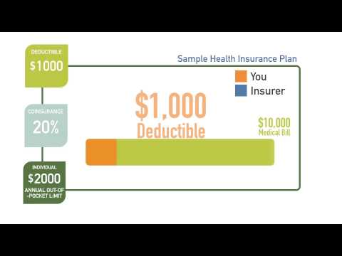 How A Deductible Works For Health Insurance