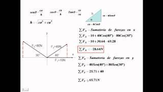 Suma  y resta de vectores método analítico.