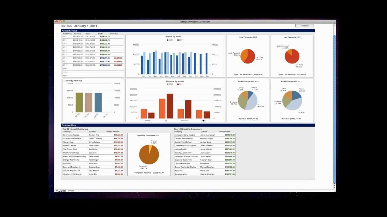 Fm Academy How To Create Dashboards With Filemaker Pro
