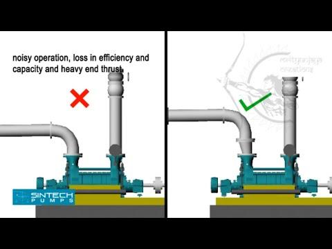 Multistage Pump Animatics Youtube
