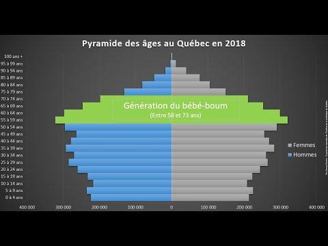 HQC4 - P8 - Les choix de société dans le Québec contemporain - 5 - Évolution sociodémographique