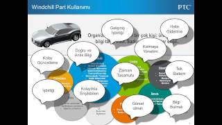 PLM Overview
