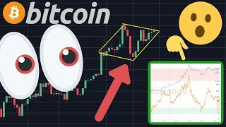 ALERT!! BITCOIN DUMP OR PUMP NOW?!   THIS CHART TELLS US TO BUY BITCOIN NOW!!!!!