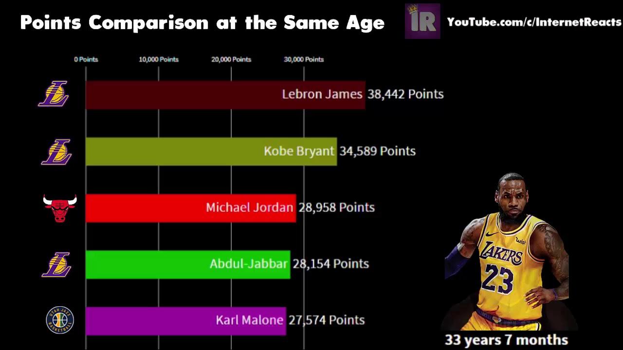 Lebron vs Kobe vs Jordan vs Kareem vs