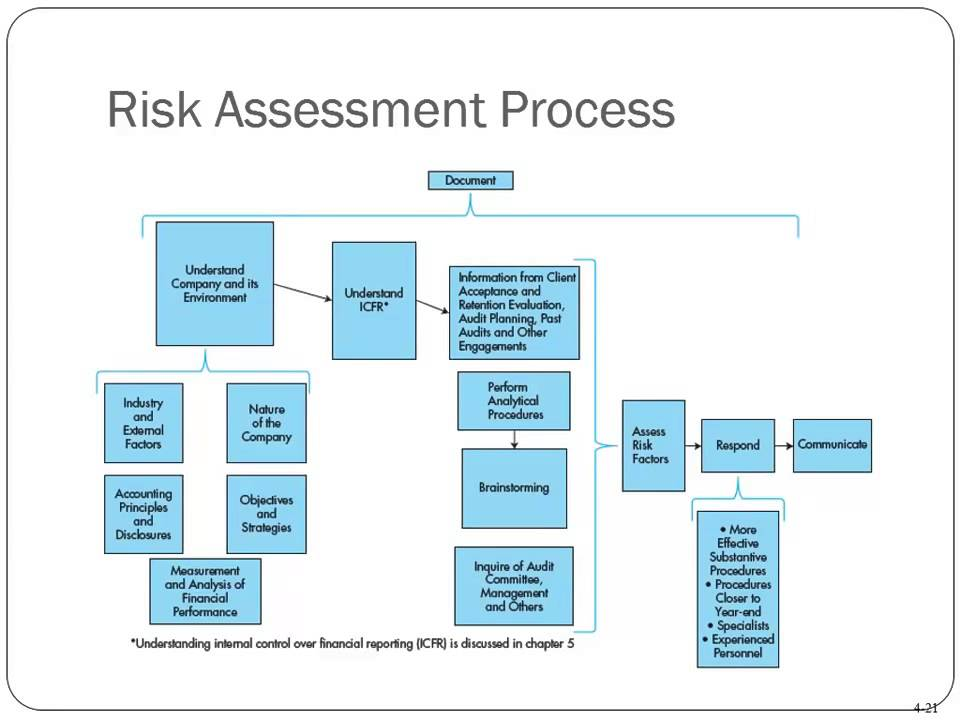 Risk Assessment Process Youtube Risk assessment processes involve the identification of several parameters that are known to affect the critical quality attributes (cqas) of products. risk assessment process