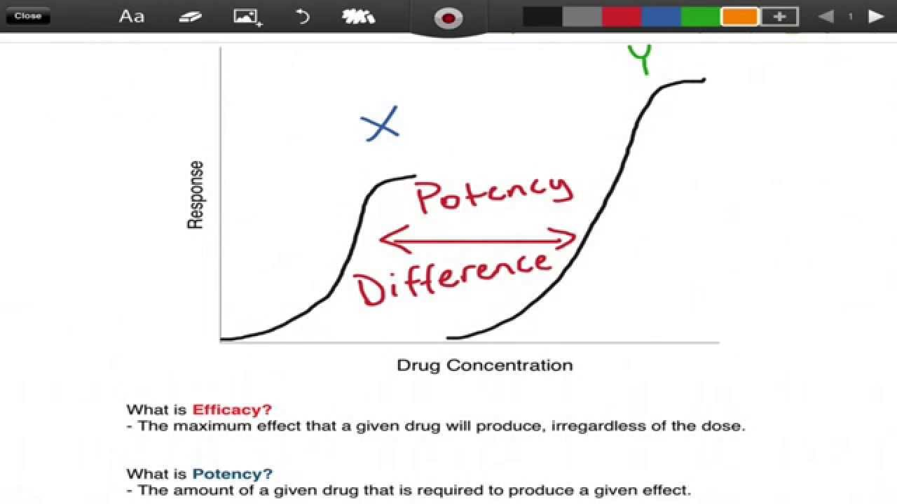 Superb Efficacy Vs. Potency   Pharmacology   EMTprep.com   YouTube