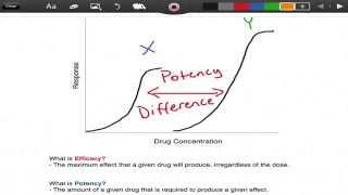 Efficacy vs. Potency - Pharmacology - EMTprep.com