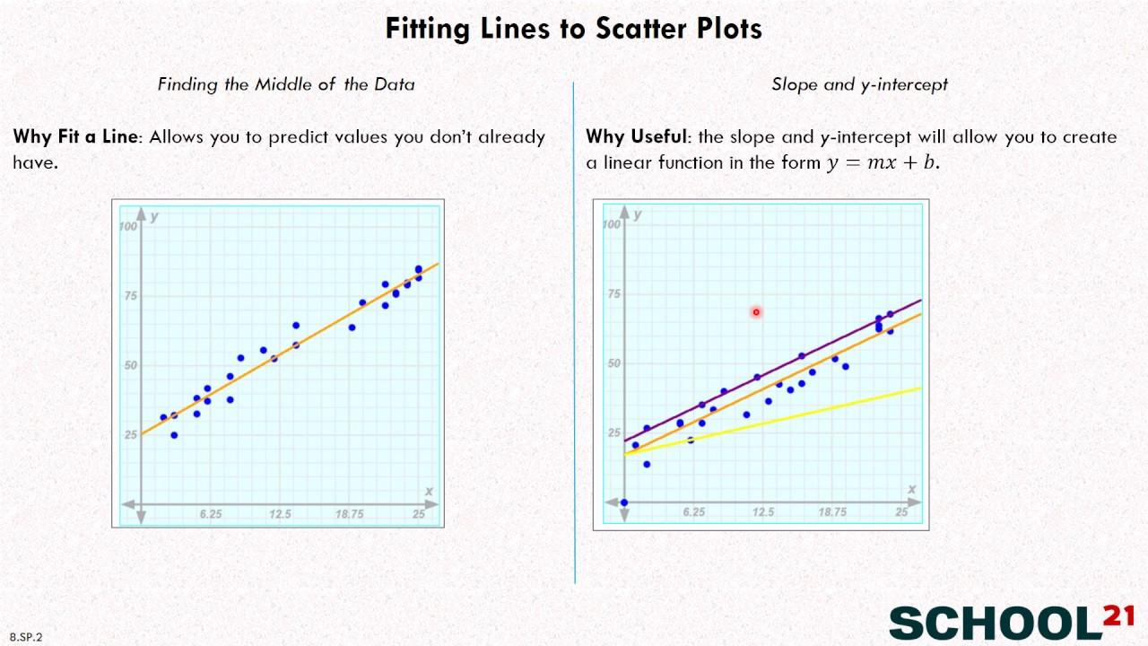 Scatter Plots - Line of Best Fit (examples [ 720 x 1280 Pixel ]