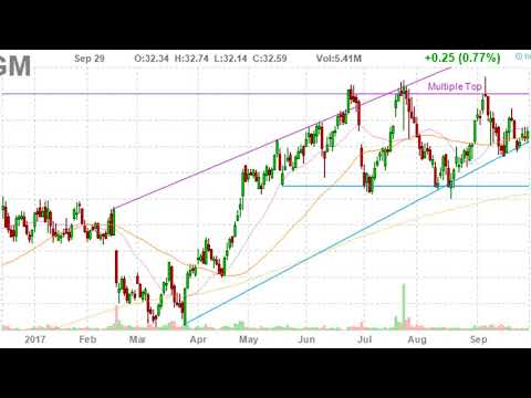 Is MGM Resorts International (MGM)'s Fuel Running High? The Stock Formed Multiple Top