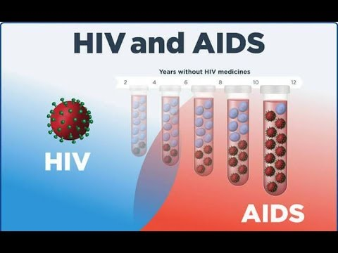 Microbiology of HIV and AIDS