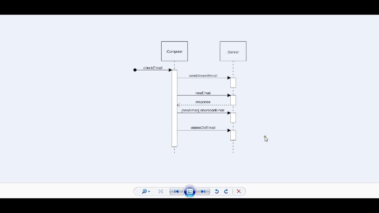 sequence diagram staruml [ 1280 x 720 Pixel ]