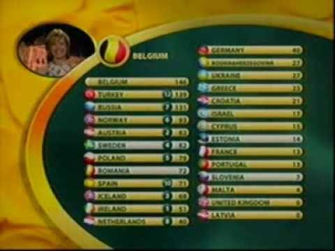 Sertab Erener Everyway That I Can ile ülkelerden aldığımız tüm puanlar
