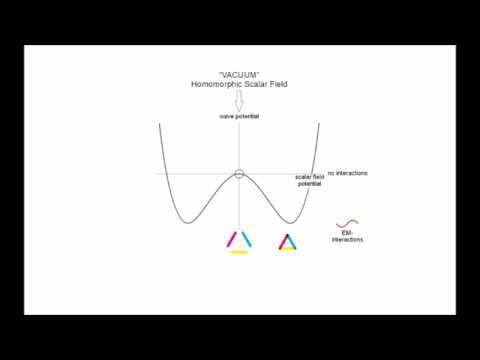 Sankhya cycle - Part III - Extended Higgs - electromagnetic interaction