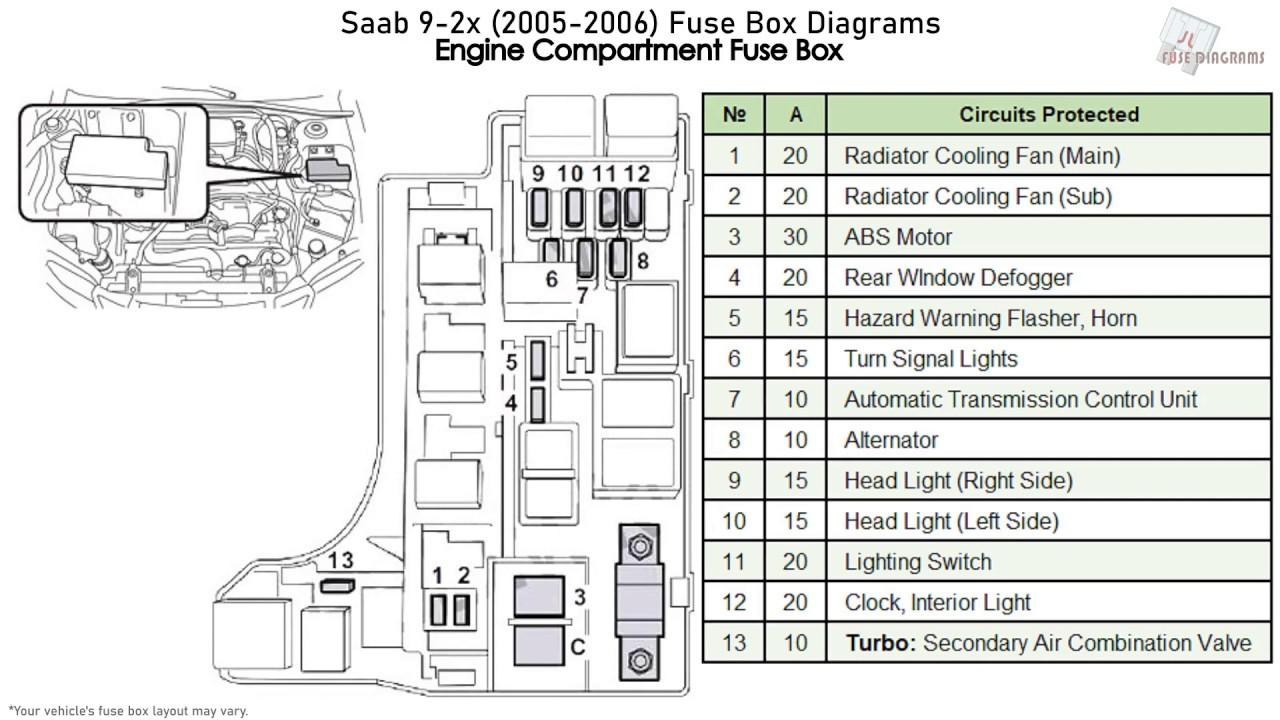 Saab 9-2x  2005-2006  Fuse Box Diagrams