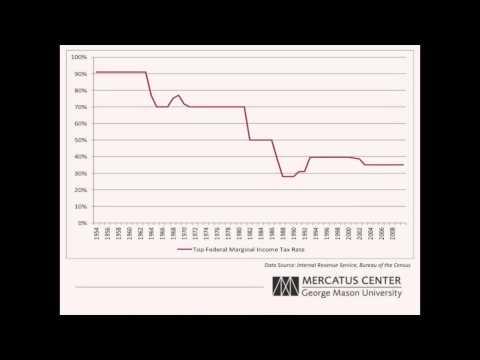 Historical Tax Rates vs Historical Tax Revenue