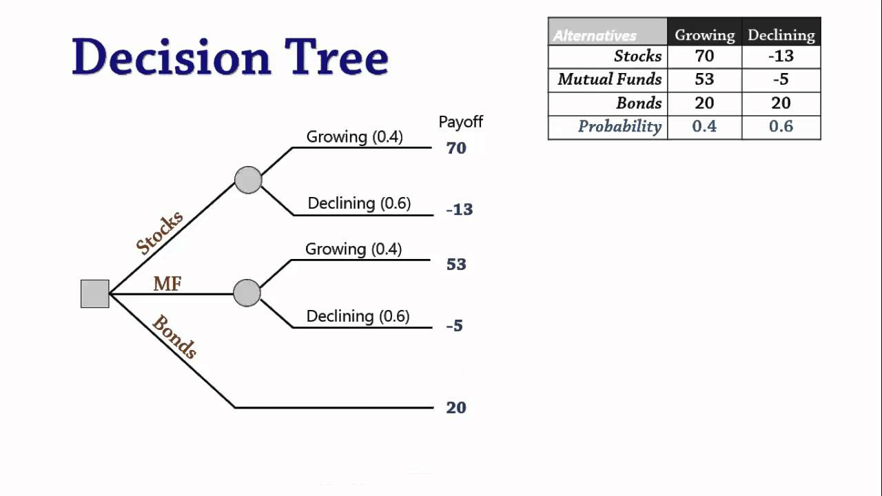 Decision analysis 3 decision trees youtube ccuart Images