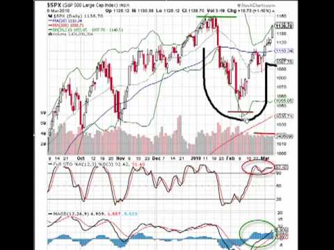 MarketTamer.com: Shocking Market Move on S&P 500, But Will It Continue?