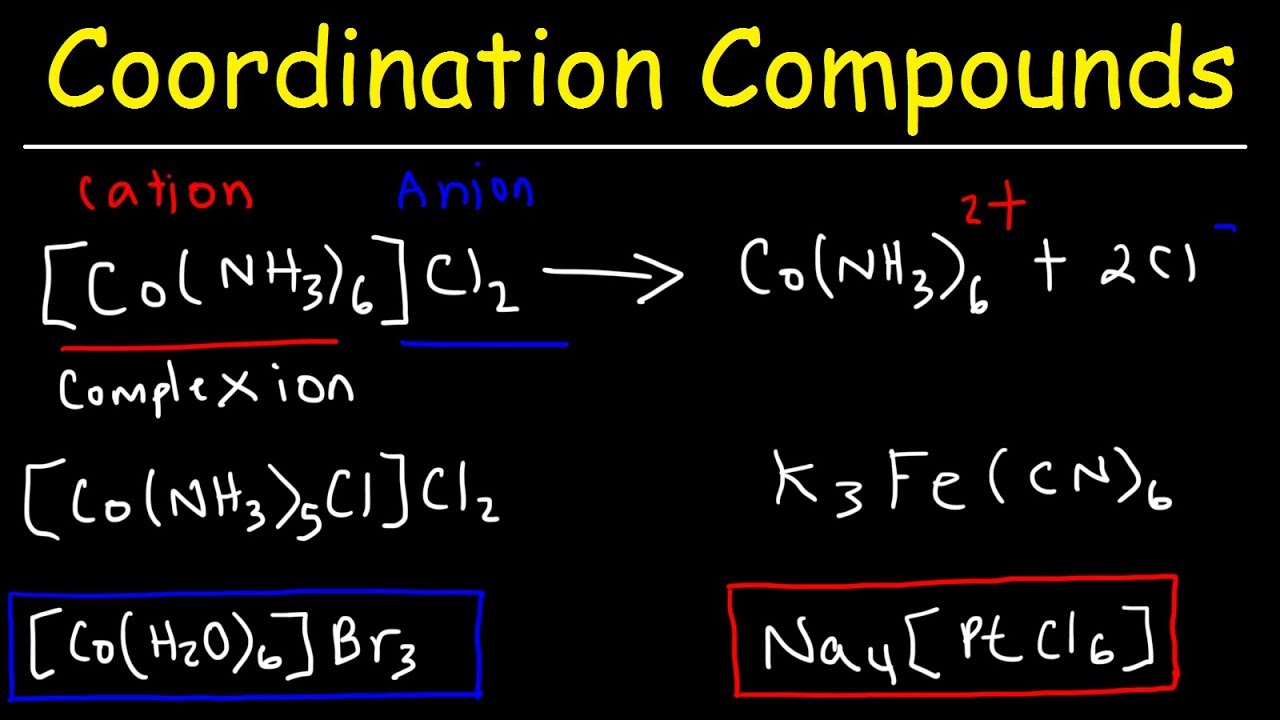 Naming Coordination Compounds Chemistry