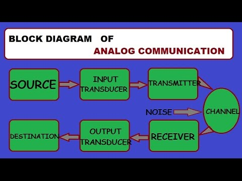 What is block diagram of analog communication system youtube what is block diagram of analog communication system ccuart Gallery