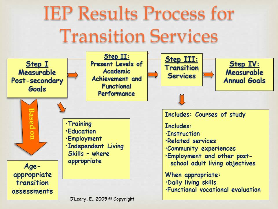 Iep Transition Plan Template . Empowered By THEM: My Plate Cut & Paste