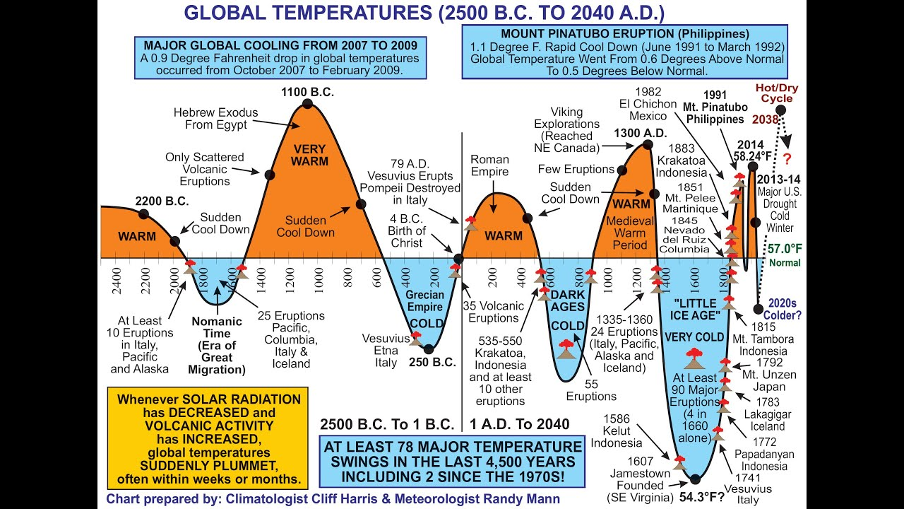 the little ice age and climate change today essay Free global warming papers global warming and climate change - global warming and of europe severe enough to cause another little ice age.