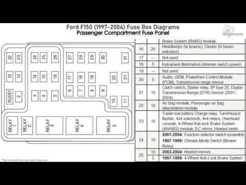 Ford F150 (1997-2004) Fuse Box Diagrams - YouTube | Ford F150 Fuse Panel Diagram |  | YouTube