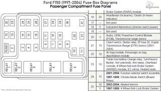 ford f150 (1997-2004) fuse box diagrams - youtube  youtube