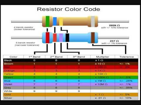 Sample Resistor Color Code Chart Acepeople