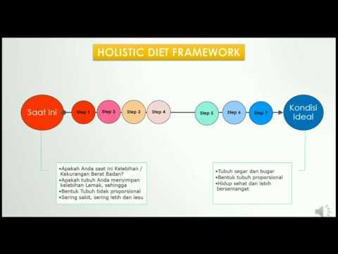 Holiatic Diet Framework Video 1