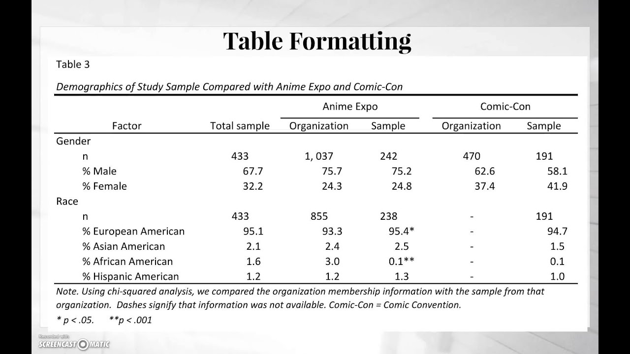 apa table format
