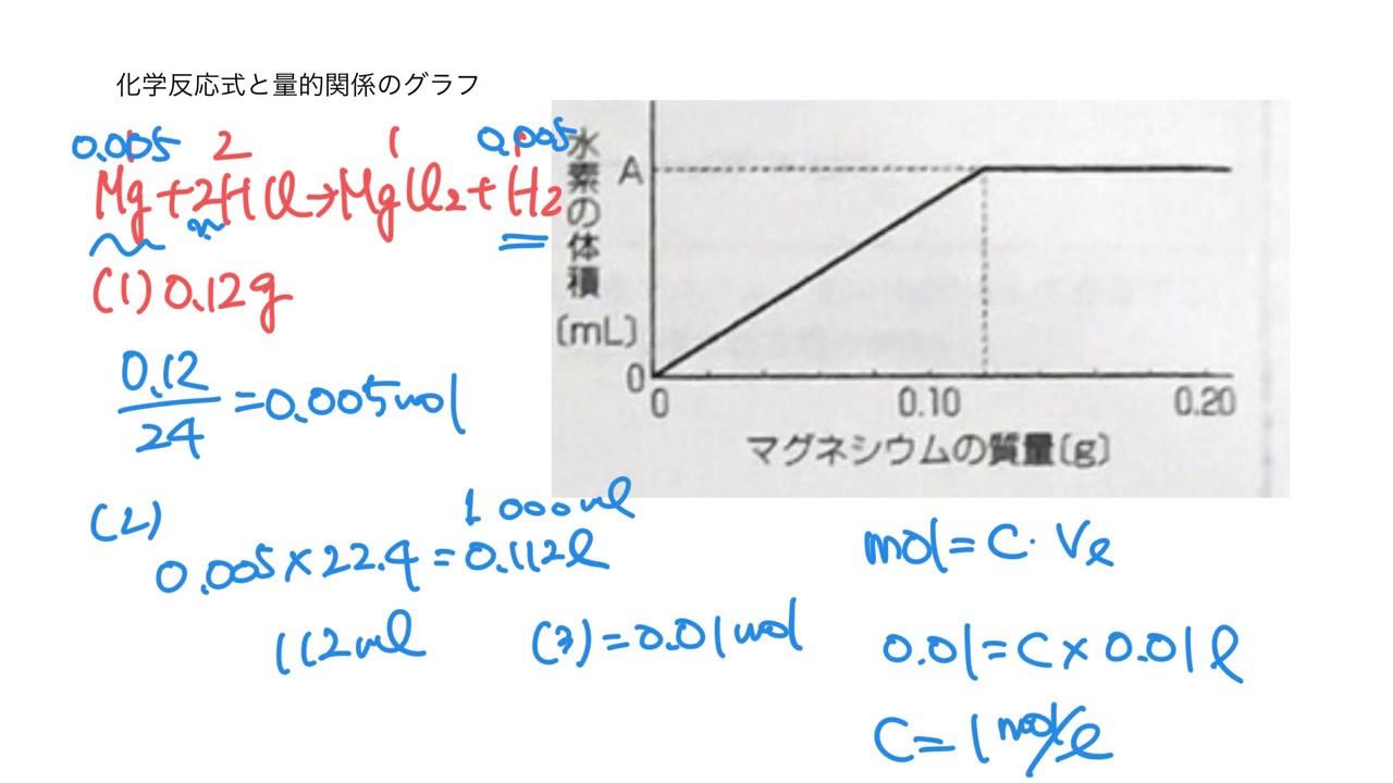 75 化学反応と量的関係のグラフ...