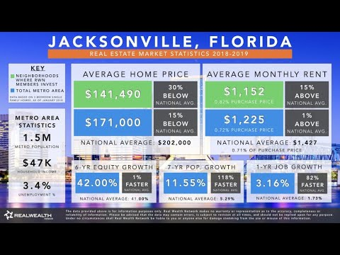 Jacksonville Real Estate Market Trends And Statistics 2019