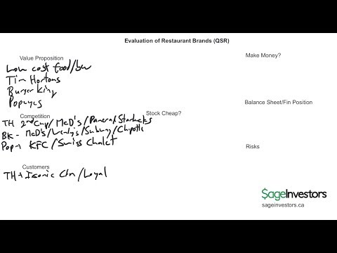 Mind mapping evaluation of Restaurant Brands (QSR)