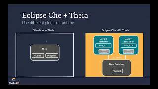CheConf18.2 Session 9 - Eclipse Che and Theia on steroids