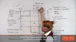 Your Feng Shui House -3. Feng Shui Layout - Dr.Simona Mainini - Feng Shui for Architecture