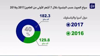تحسن المؤشرات السياحية في المملكة خلال أول 7 أشهر للعام الحالي  - (14-8-2017)