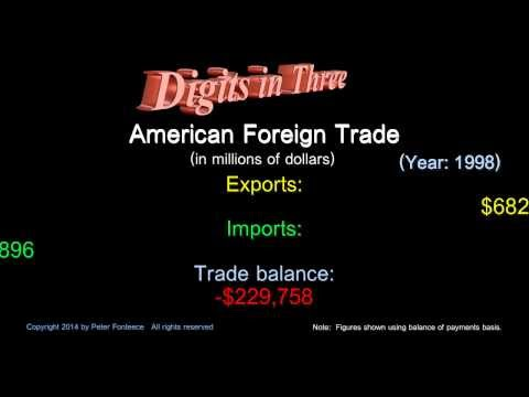 American Foreign Trade Year 1998 - Digits in Three