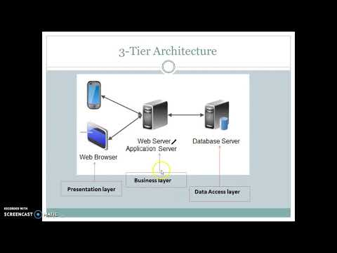 Application Architecture - 1,2,3,N-Tier